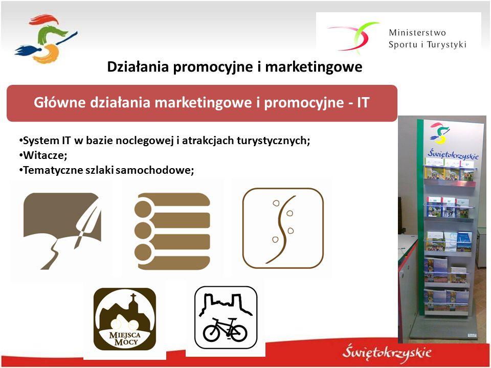 Główne działania marketingowe i promocyjne - IT