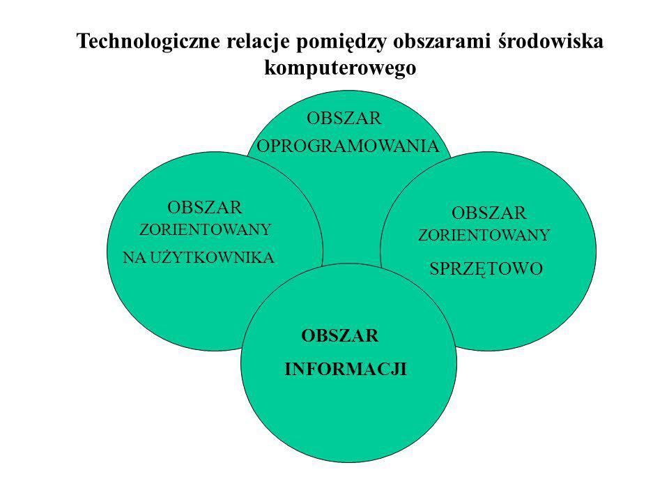 Technologiczne relacje pomiędzy obszarami środowiska komputerowego