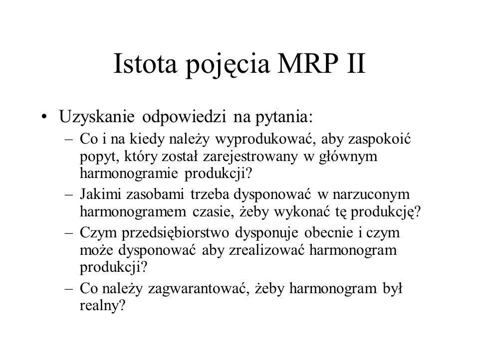 Istota pojęcia MRP II Uzyskanie odpowiedzi na pytania:
