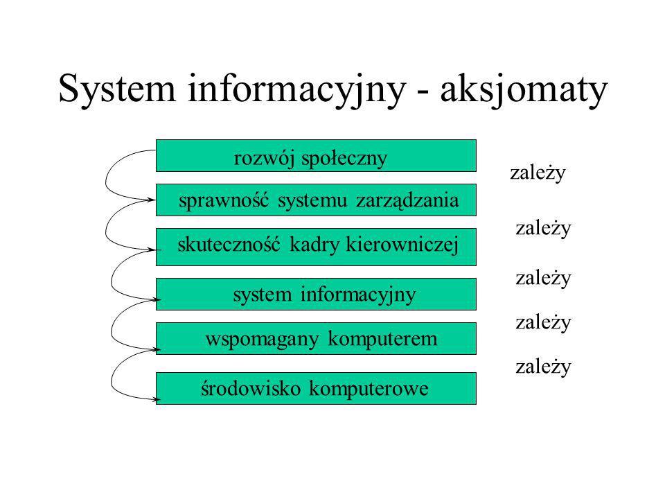 System informacyjny - aksjomaty