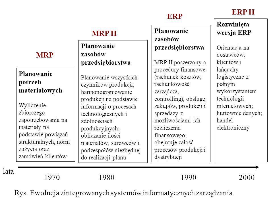 Rys. Ewolucja zintegrowanych systemów informatycznych zarządzania
