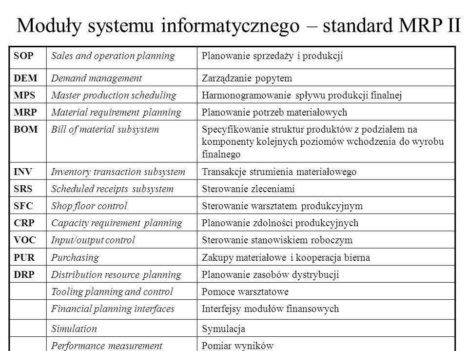 Moduły systemu informatycznego – standard MRP II