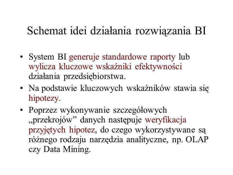 Schemat idei działania rozwiązania BI