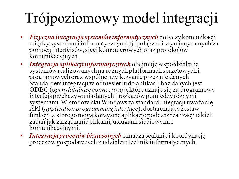 Trójpoziomowy model integracji