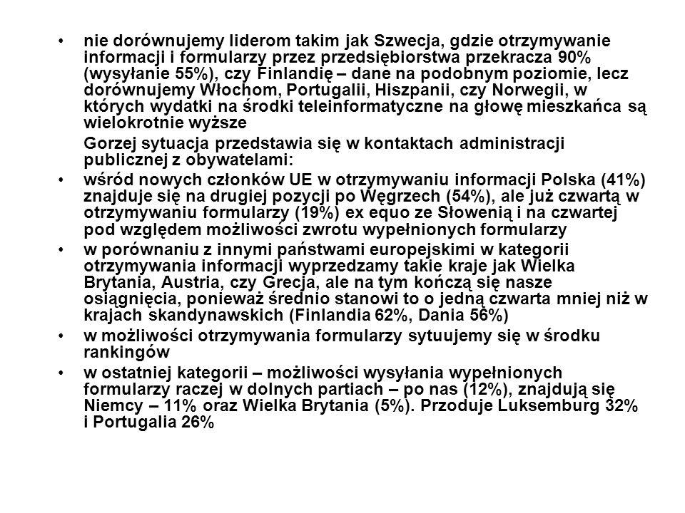 nie dorównujemy liderom takim jak Szwecja, gdzie otrzymywanie informacji i formularzy przez przedsiębiorstwa przekracza 90% (wysyłanie 55%), czy Finlandię – dane na podobnym poziomie, lecz dorównujemy Włochom, Portugalii, Hiszpanii, czy Norwegii, w których wydatki na środki teleinformatyczne na głowę mieszkańca są wielokrotnie wyższe