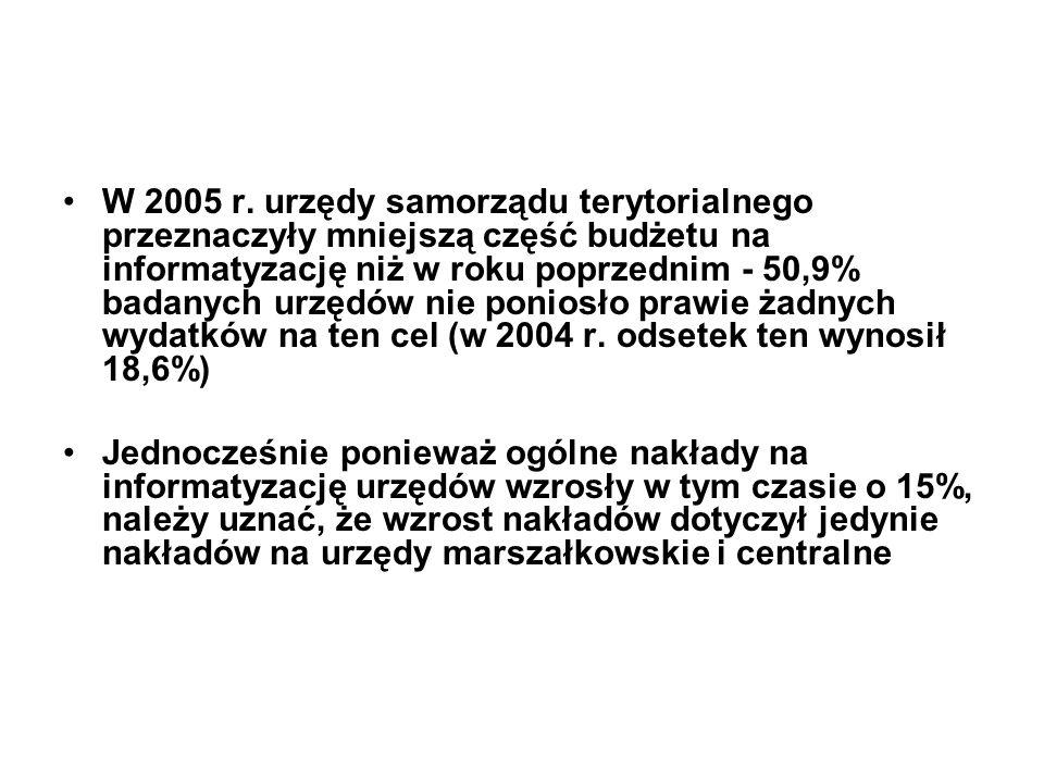 W 2005 r. urzędy samorządu terytorialnego przeznaczyły mniejszą część budżetu na informatyzację niż w roku poprzednim - 50,9% badanych urzędów nie poniosło prawie żadnych wydatków na ten cel (w 2004 r. odsetek ten wynosił 18,6%)