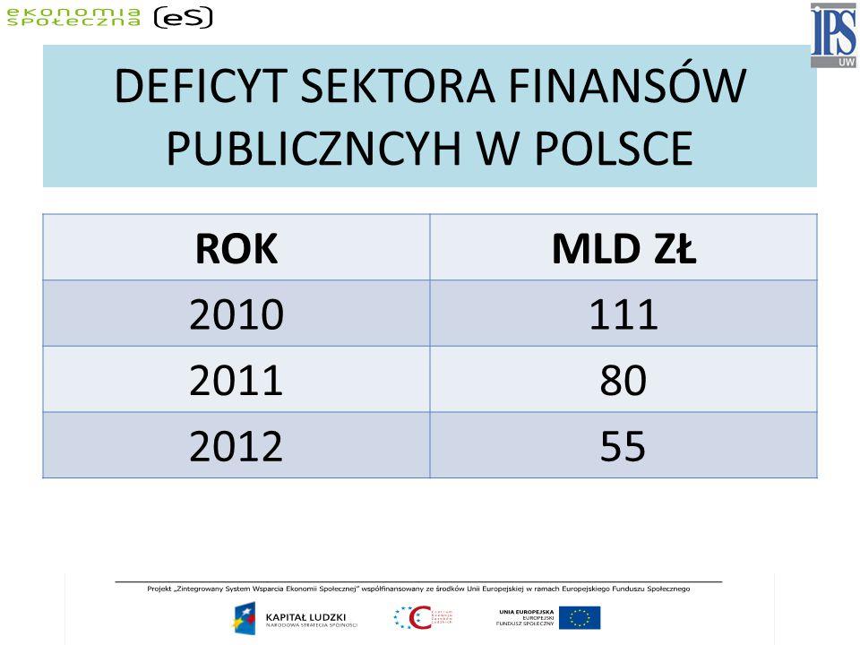 DEFICYT SEKTORA FINANSÓW PUBLICZNCYH W POLSCE