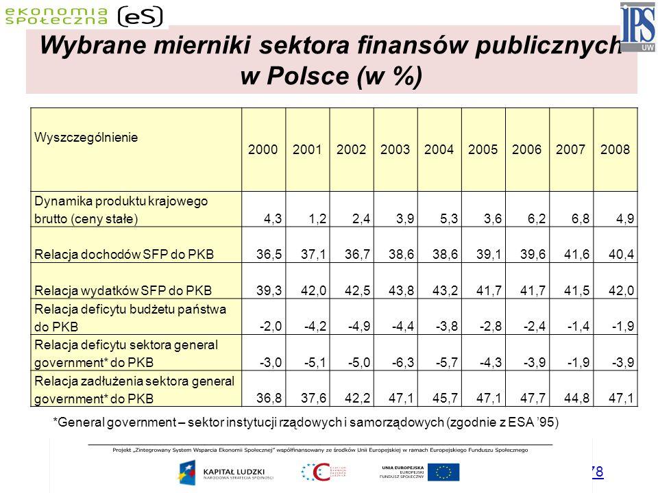 Wybrane mierniki sektora finansów publicznych w Polsce (w %)
