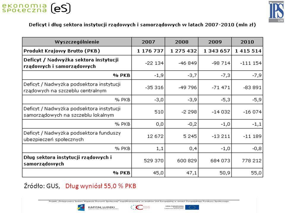 Źródło: GUS, Dług wyniósł 55,0 % PKB