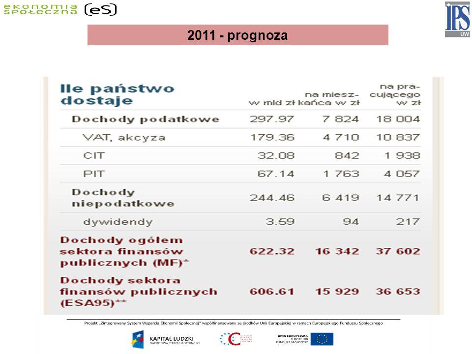 2011 - prognoza
