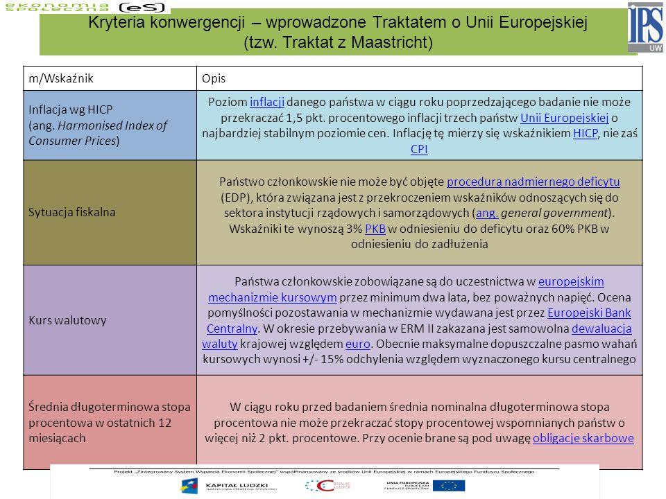 Kryteria konwergencji – wprowadzone Traktatem o Unii Europejskiej