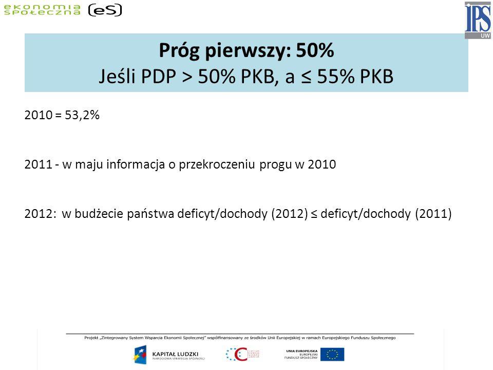 Próg pierwszy: 50% Jeśli PDP > 50% PKB, a ≤ 55% PKB