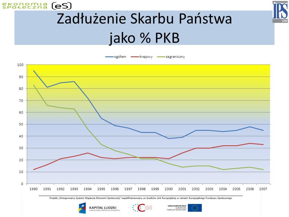 Zadłużenie Skarbu Państwa jako % PKB