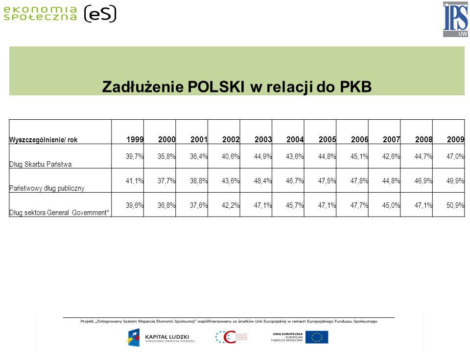 Zadłużenie POLSKI w relacji do PKB