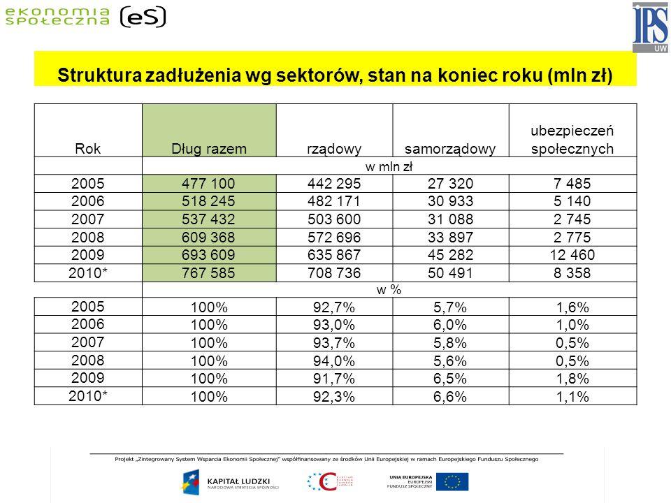 Struktura zadłużenia wg sektorów, stan na koniec roku (mln zł)