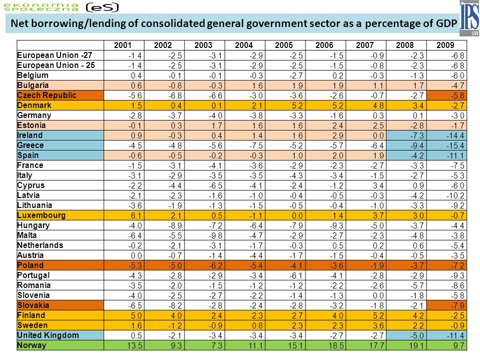 Net borrowing/lending of consolidated general government sector as a percentage of GDP