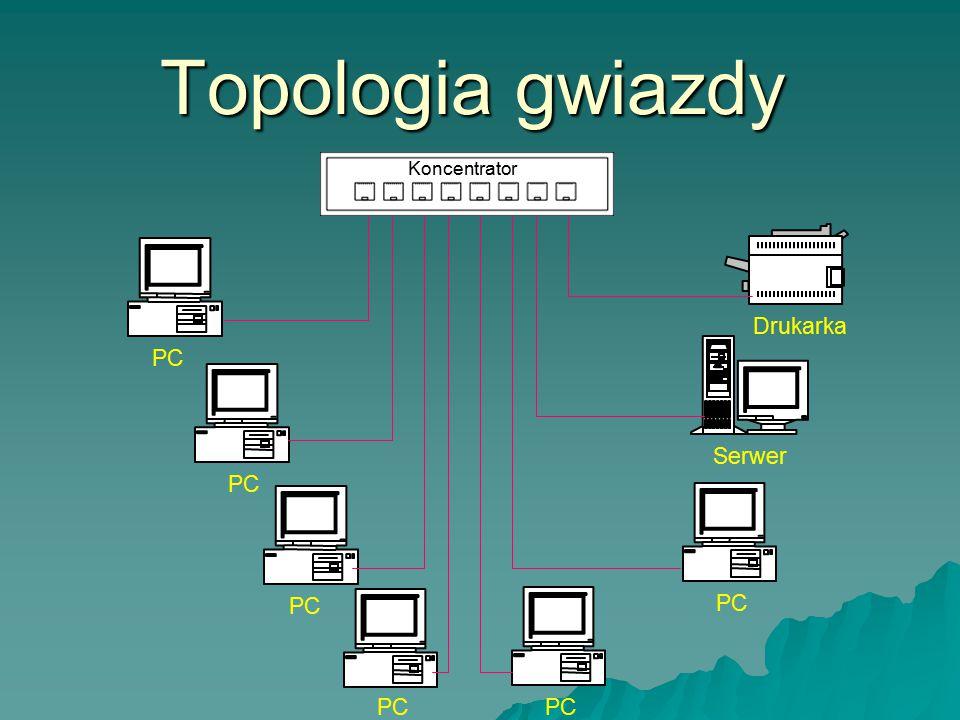 Topologia gwiazdy Koncentrator Drukarka PC Serwer PC PC PC PC PC