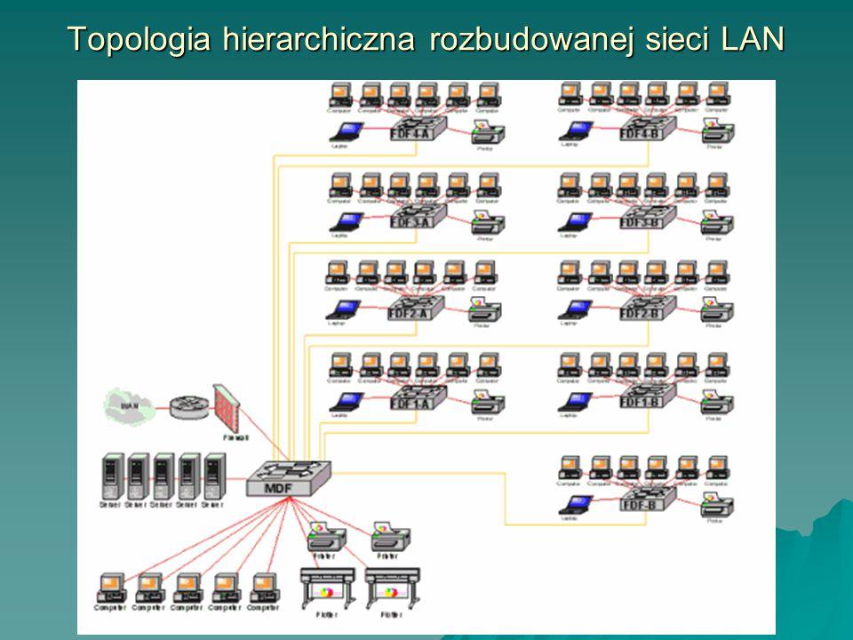 Topologia hierarchiczna rozbudowanej sieci LAN
