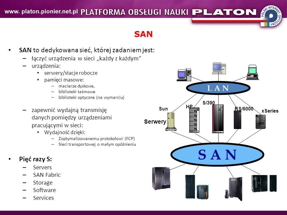 S A N SAN L A N SAN to dedykowana sieć, której zadaniem jest: