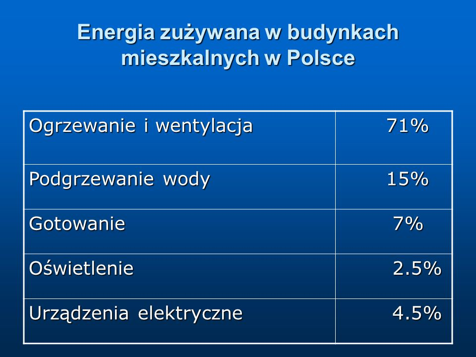 Energia zużywana w budynkach mieszkalnych w Polsce
