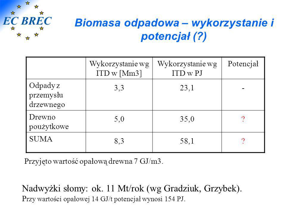 Biomasa odpadowa – wykorzystanie i potencjał ( )