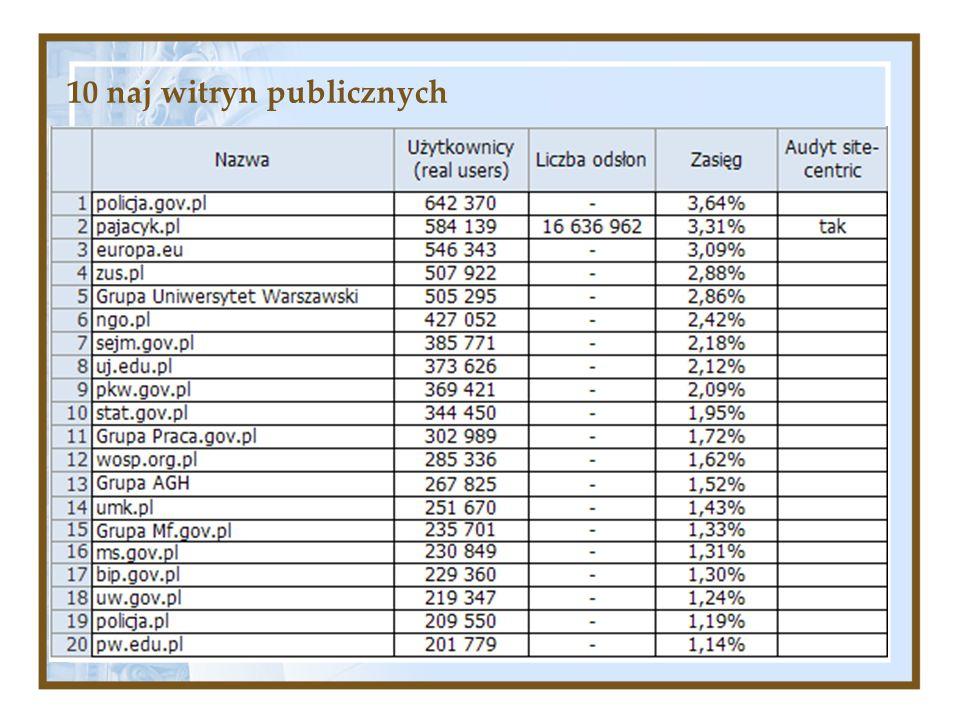 10 naj witryn publicznych
