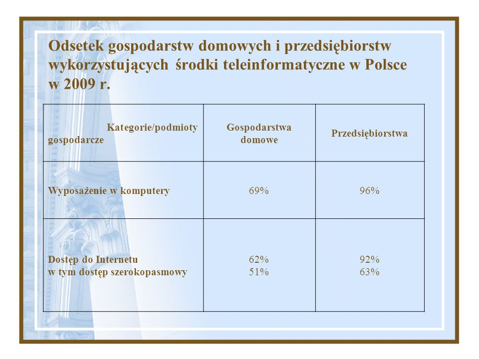Odsetek gospodarstw domowych i przedsiębiorstw wykorzystujących środki teleinformatyczne w Polsce w 2009 r.