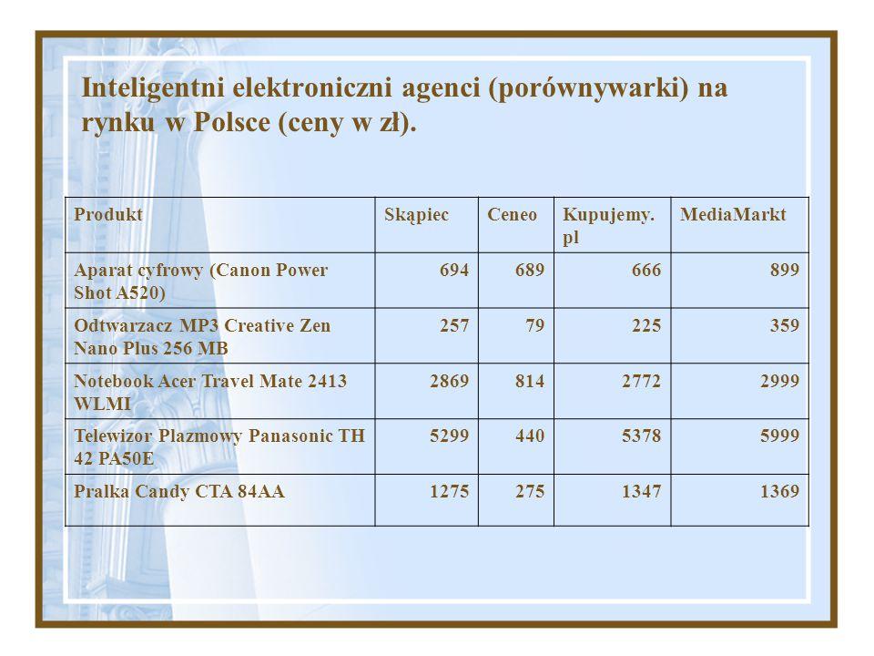 Inteligentni elektroniczni agenci (porównywarki) na rynku w Polsce (ceny w zł).