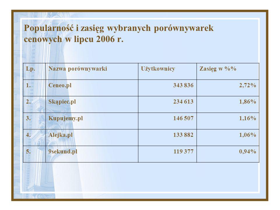 Popularność i zasięg wybranych porównywarek cenowych w lipcu 2006 r.