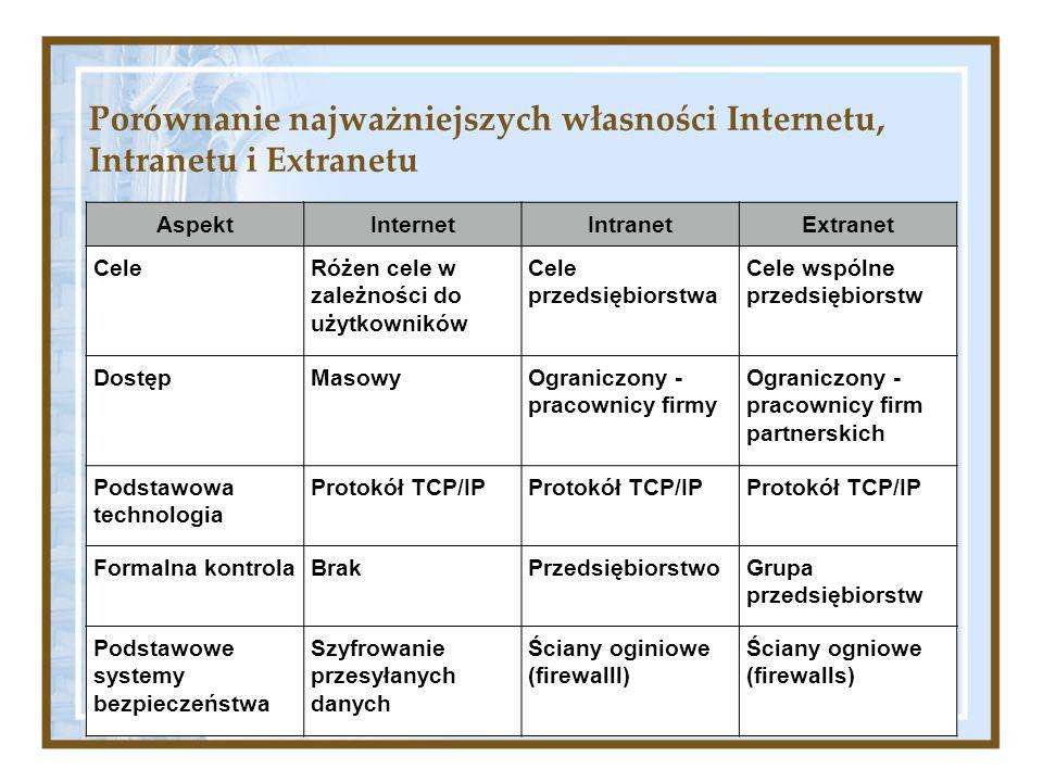 Porównanie najważniejszych własności Internetu, Intranetu i Extranetu