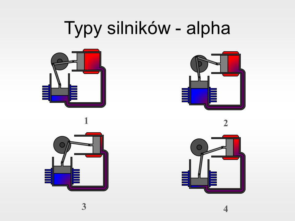 Typy silników - alpha 1 2 3 4