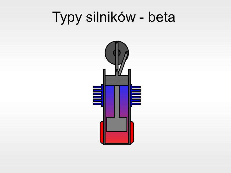 Typy silników - beta
