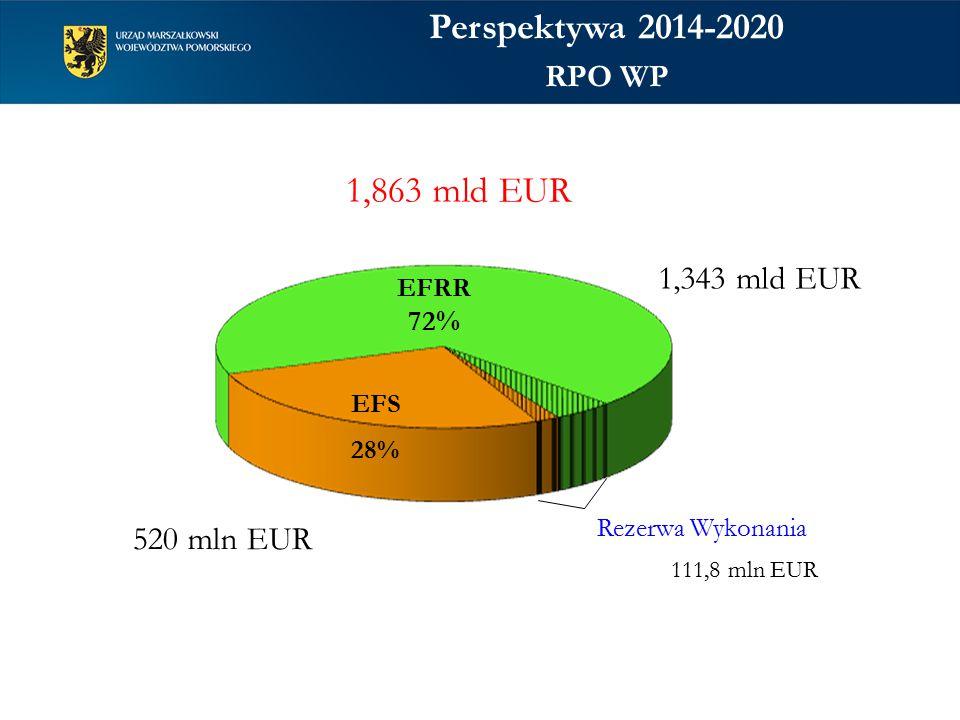 Perspektywa 2014-2020 1,863 mld EUR 1,343 mld EUR 520 mln EUR RPO WP