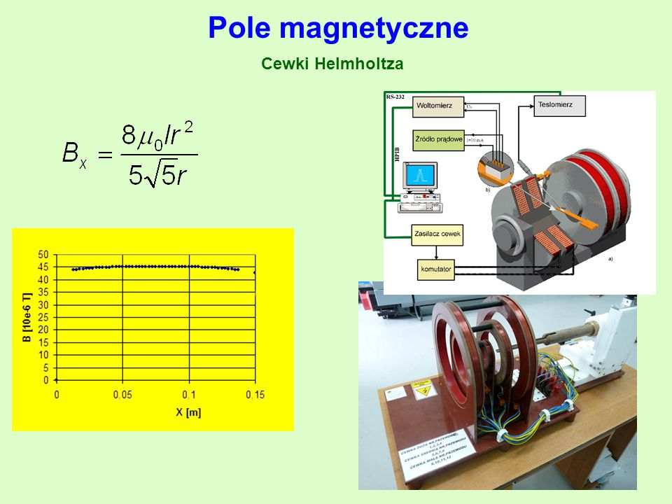 Pole magnetyczne Cewki Helmholtza