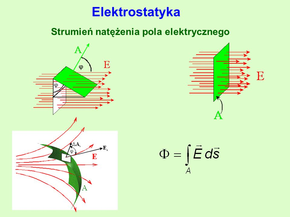 Strumień natężenia pola elektrycznego