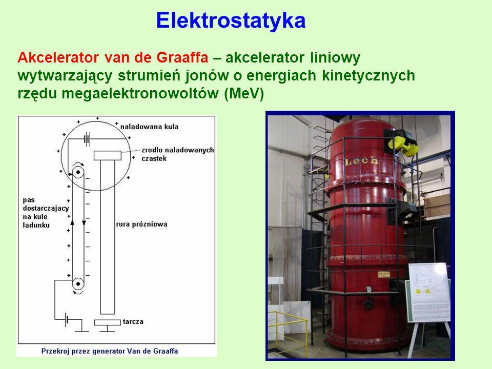 Elektrostatyka Akcelerator van de Graaffa – akcelerator liniowy wytwarzający strumień jonów o energiach kinetycznych rzędu megaelektronowoltów (MeV)