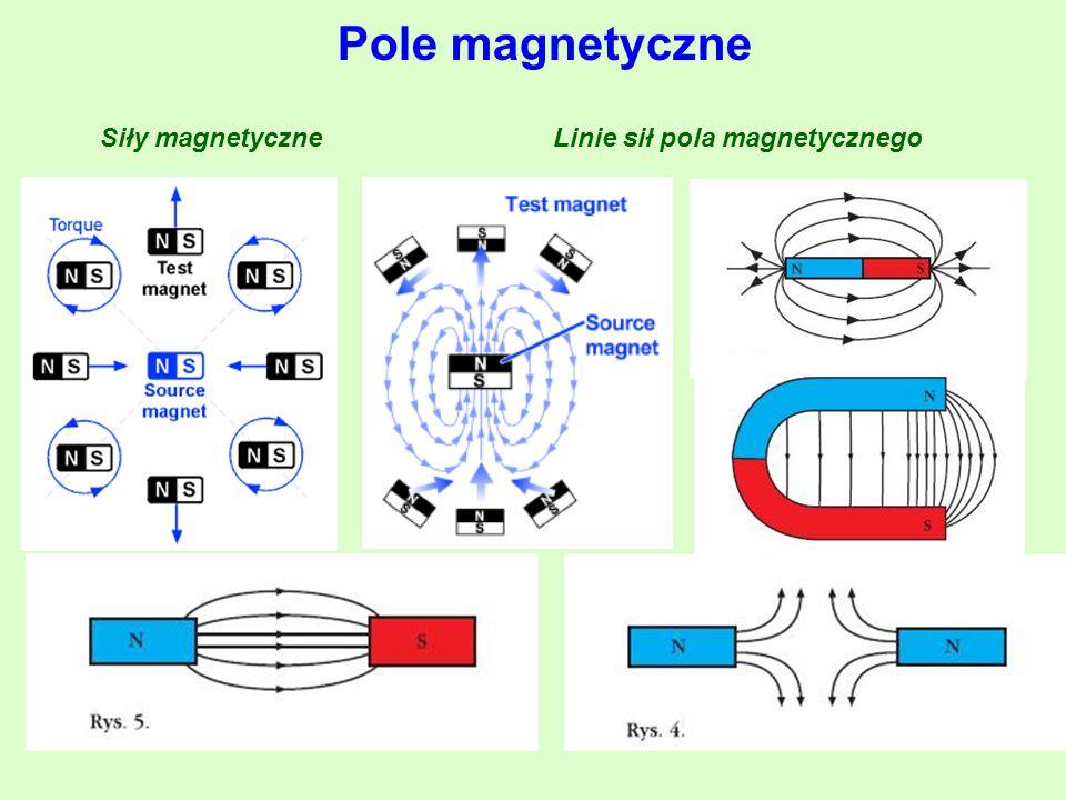 Linie sił pola magnetycznego
