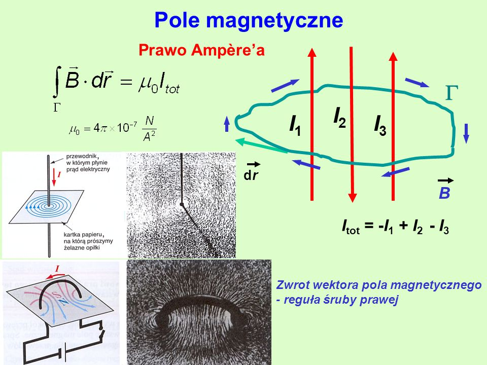 Pole magnetyczne  I2 I3 Prawo Ampère'a I1 B Itot = -I1 + I2 - I3 dr