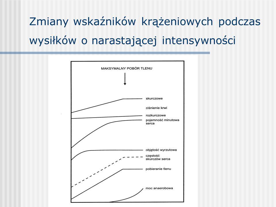 Zmiany wskaźników krążeniowych podczas wysiłków o narastającej intensywności