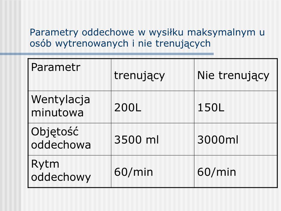Parametr trenujący Nie trenujący Wentylacja minutowa 200L 150L