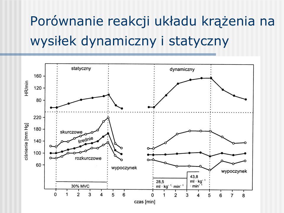 Porównanie reakcji układu krążenia na wysiłek dynamiczny i statyczny