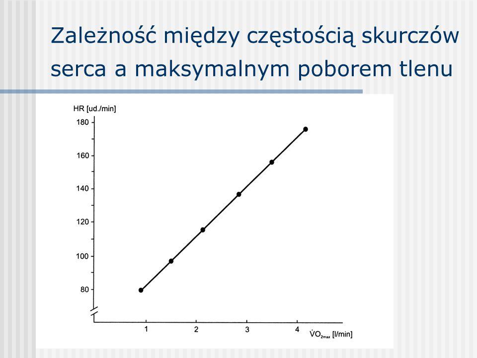 Zależność między częstością skurczów serca a maksymalnym poborem tlenu