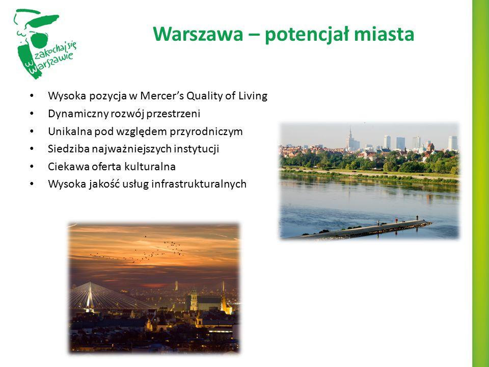 Warszawa – potencjał miasta