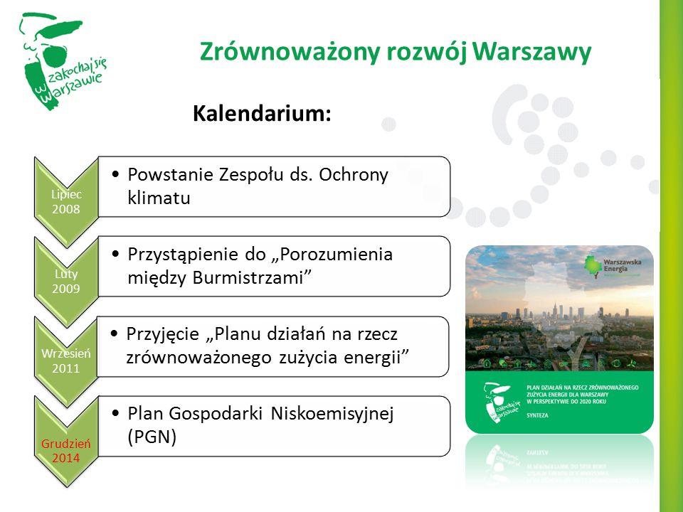Zrównoważony rozwój Warszawy