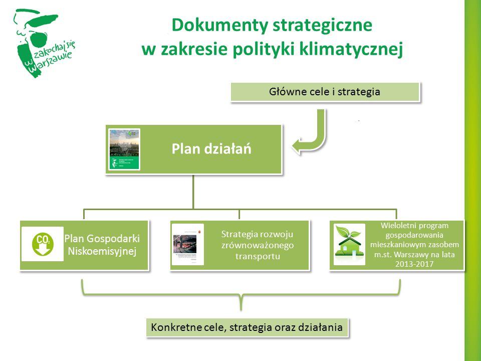 Dokumenty strategiczne w zakresie polityki klimatycznej