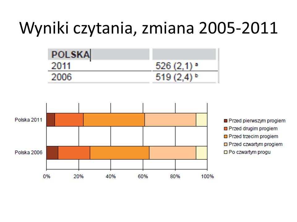 Wyniki czytania, zmiana 2005-2011