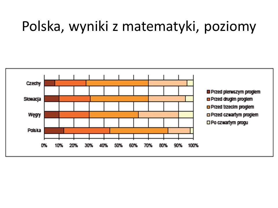 Polska, wyniki z matematyki, poziomy