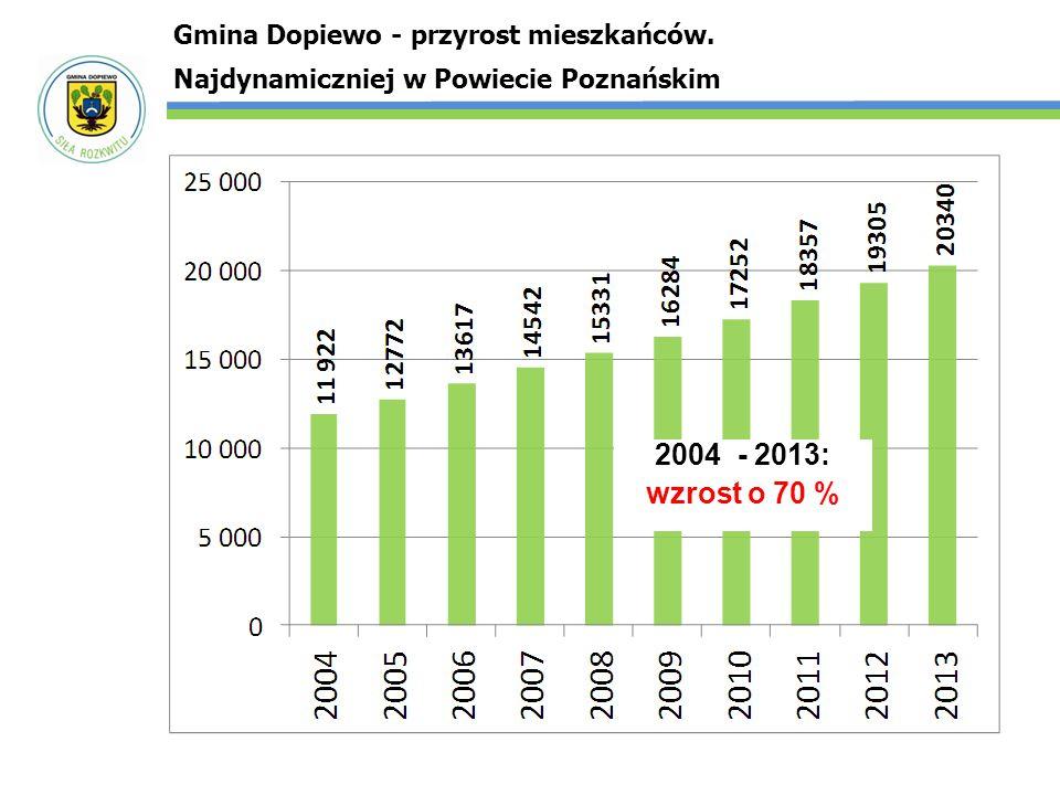 2004 - 2013: wzrost o 70 % Gmina Dopiewo - przyrost mieszkańców.