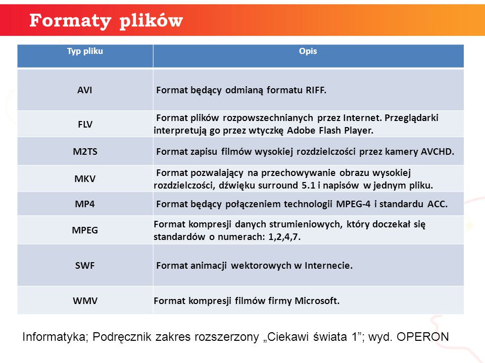 Formaty plików Typ pliku. Opis. AVI. Format będący odmianą formatu RIFF. FLV.