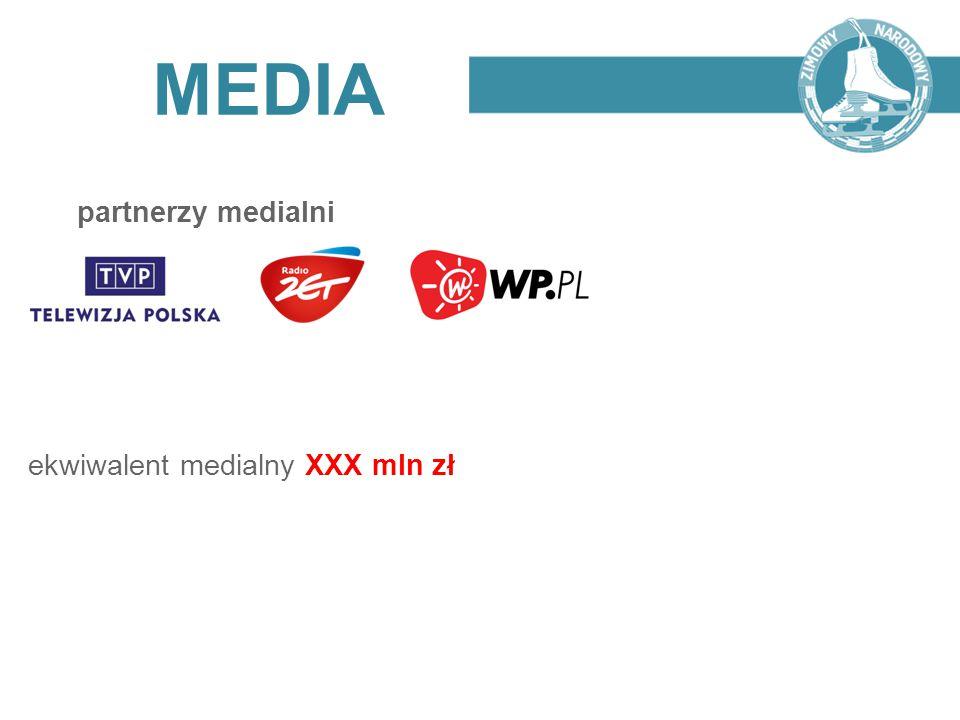 MEDIA partnerzy medialni ekwiwalent medialny XXX mln zł
